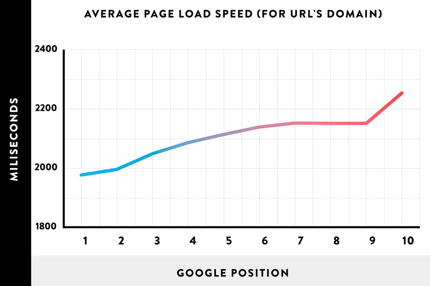 average page load speed versus ranking position chart