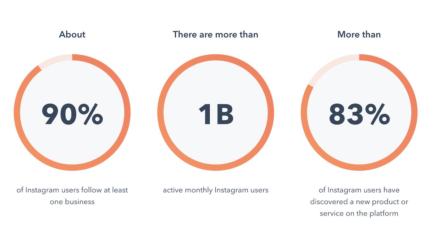 instagram marketing metrics 2021