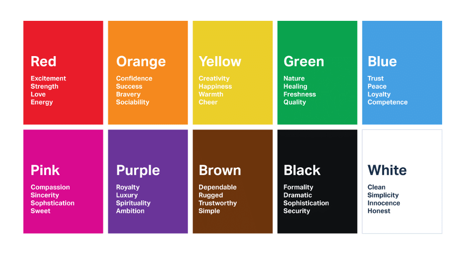 breaking down the impressions and themes of each basic color: